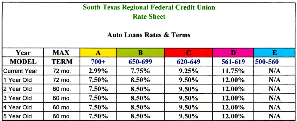 640 Credit Score Car Loan >> Is An Auto Loan Credit Score Different From Other Credit | Autos Post